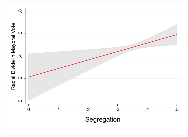 Note: Predicted marginal effects of regressing racial divide in mayoral vote on segregation with controls for city demographics and governmental institutions. Racial divide in mayoral vote measured as the absolute value of the largest difference in racial group support for winning candidate. Segregation measured using Theil's H index calculated for two groups (whites and non-whites). Gray shading represents 95% confidence interval