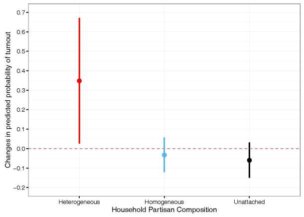 All in the Family: Partisan Disagreement and Electoral Mobilization in Intimate Networks—A Spillover Experiment (Figure 1b)